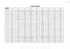 GBW07408a 土壤标准物质