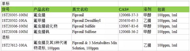 氟虫腈及其代谢物产品明细