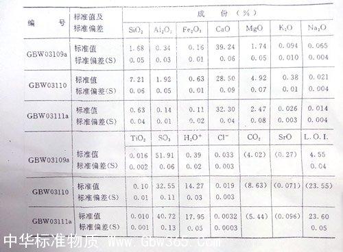 【中文名称】石膏成分分析标准物质