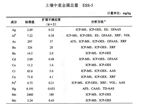 ess-5土壤组分表格